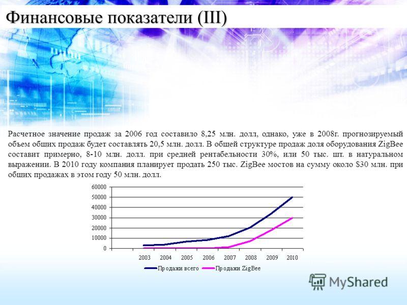 Финансовые показатели (III) Расчетное значение продаж за 2006 год составило 8,25 млн. долл, однако, уже в 2008г. прогнозируемый объем общих продаж будет составлять 20,5 млн. долл. В общей структуре продаж доля оборудования ZigBee составит примерно, 8