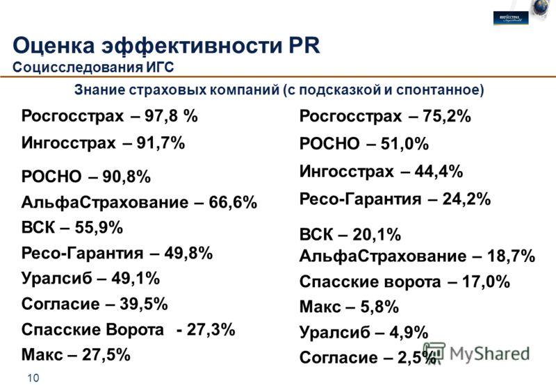 10 Оценка эффективности PR Социсследования ИГС Спонтанное Росгосстрах – 75,2% РОСНО – 51,0% Ингосстрах – 44,4% Ресо-Гарантия – 24,2% ВСК – 20,1% АльфаСтрахование – 18,7% Спасские ворота – 17,0% Макс – 5,8% Уралсиб – 4,9% Согласие – 2,5% Согласие Росг