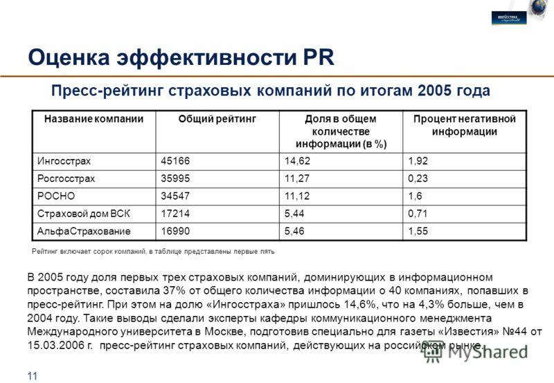 11 Оценка эффективности PR Название компанииОбщий рейтинг Доля в общем количестве информации (в %) Процент негативной информации Ингосстрах4516614,621,92 Росгосстрах3599511,270,23 РОСНО3454711,121,6 Страховой дом ВСК172145,440,71 АльфаСтрахование1699