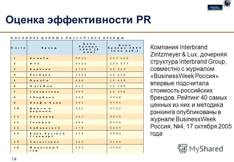 14 Оценка эффективности PR Компания Interbrand Zintzmeyer & Lux, дочерняя структура Interbrand Group, совместно с журналом «BusinessWeek Россия» впервые подсчитала стоимость российских брендов. Рейтинг 40 самых ценных из них и методика рэнкинга опубл