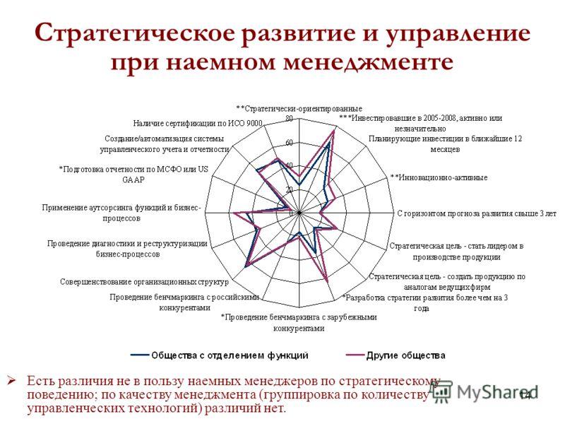 14 Стратегическое развитие и управление при наемном менеджменте Есть различия не в пользу наемных менеджеров по стратегическому поведению; по качеству менеджмента (группировка по количеству управленческих технологий) различий нет.