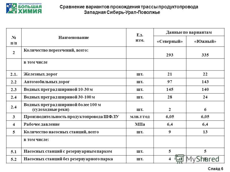 Сравнение вариантов прохождения трассы продуктопровода Западная Сибирь-Урал-Поволжье п/п Наименование Ед. изм. Данные по вариантам «Северный»«Южный» 2 Количество пересечений, всего: 293335 в том числе 2.1. Железных дорогшт.2122 2.2 Автомобильных доро