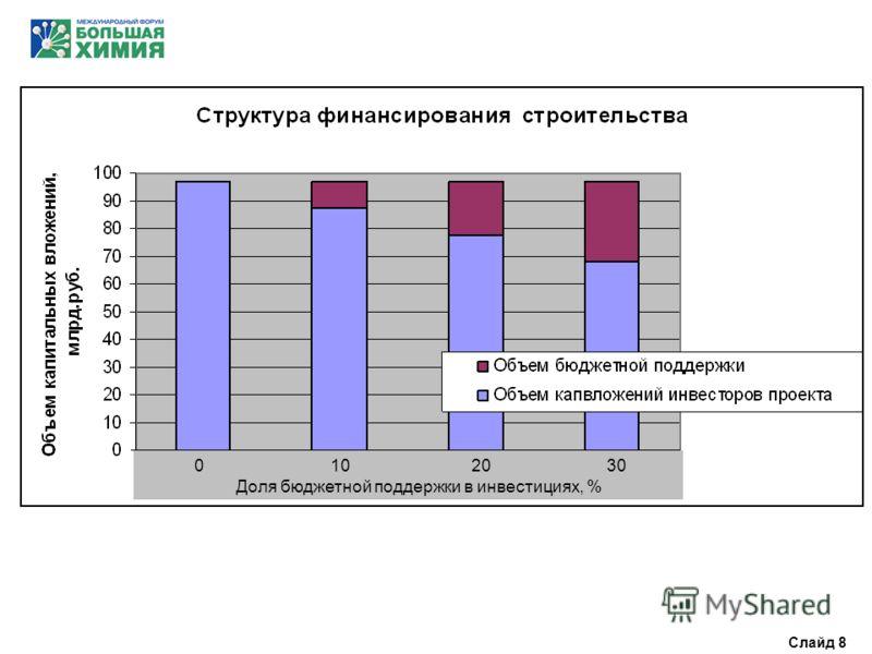 0 10 20 30 Доля бюджетной поддержки в инвестициях, % Слайд 8