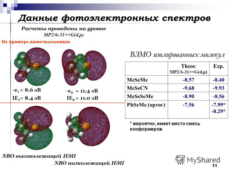 11 Данные фотоэлектронных спектров -ε 1 = 8.6 эВ IE 1 = 8.4 эВ -ε 2 = 11.4 эВ IE 2 = 11.0 эВ Расчеты проведены на уровне MP2/6-31++G(d,p) NBO высоколежащей НЭП NBO низколежащей НЭП Theor. MP2/6-31++G(d,p) Exp. MeSeMe-8.57-8.40 MeSeCN-9.68-9.93 MeSeSe