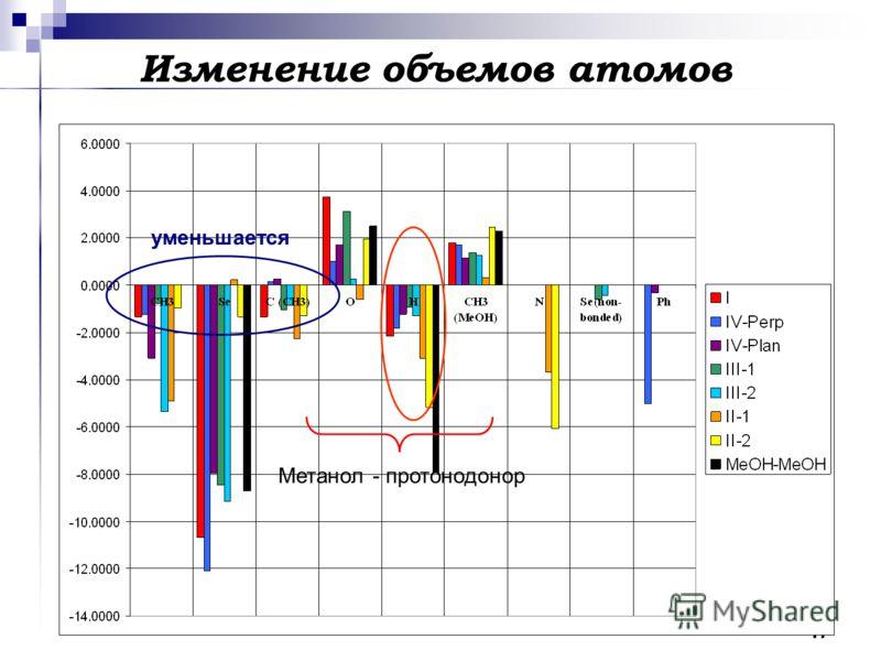 17 Изменение объемов атомов уменьшается Метанол - протонодонор