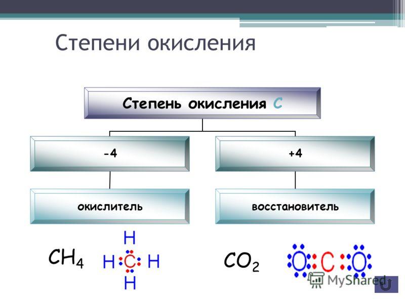 Строение атома углерода в возбуждённом состоянии Электронная формула 1s 2 2s 1 p 3