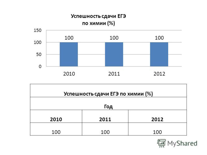 Успешность сдачи ЕГЭ по химии (%) Год 201020112012 100