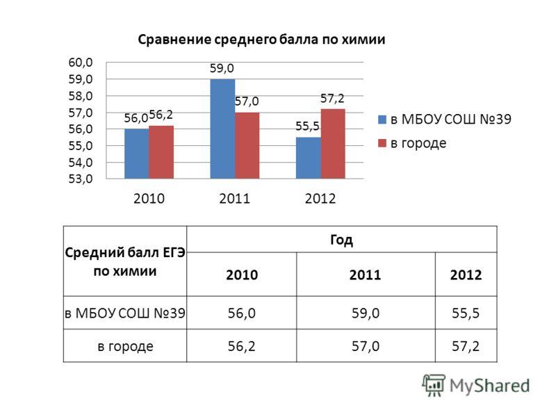 Средний балл ЕГЭ по химии Год 201020112012 в МБОУ СОШ 3956,059,055,5 в городе56,257,057,2