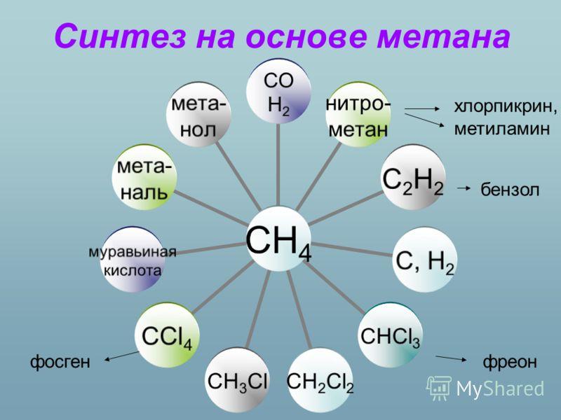 Синтез на основе метана CH4 CO H2 нитро- метан С2Н2С, Н2СHСl3СHСl3CH2Cl2CH3ClCCl4 муравьиная кислота мета- наль мета- нол бензол хлорпикрин, метиламин фреонфосген