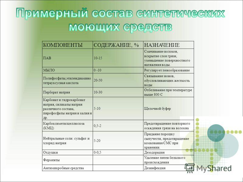 КОМПОНЕНТЫСОДЕРЖАНИЕ, %НАЗНАЧЕНИЕ ПАВ10-15 Смачивание волокон, вскрытие слоя грязи, уменьшение поверхностного натяжения воды. МЫЛО0 -10Регулирует пенообразование Полифосфаты,этилендиамино тетрауксусная кислота 20-50 Связывание ионов, обусловливающих