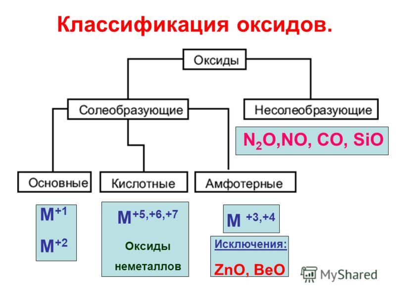 Классификация оксидов. М +1 М +2 М +5,+6,+7 Оксиды неметаллов М +3,+4 Исключения: ZnO, BeO N 2 O,NO, CO, SiO