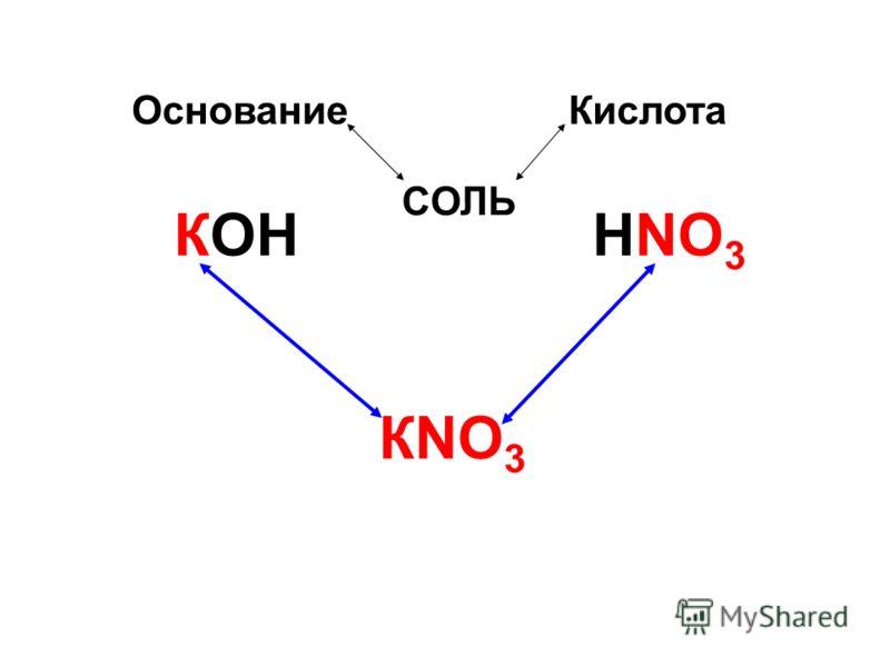 ОснованиеКислота КОННNO 3 КNO 3 CОЛЬ