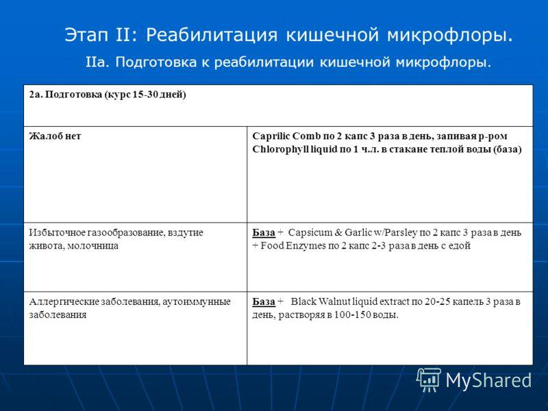 Этап II: Реабилитация кишечной микрофлоры. IIа. Подготовка к реабилитации кишечной микрофлоры. 2а. Подготовка (курс 15-30 дней) Жалоб нетCaprilic Comb по 2 капс 3 раза в день, запивая р-ром Chlorophyll liquid по 1 ч.л. в стакане теплой воды (база) Из