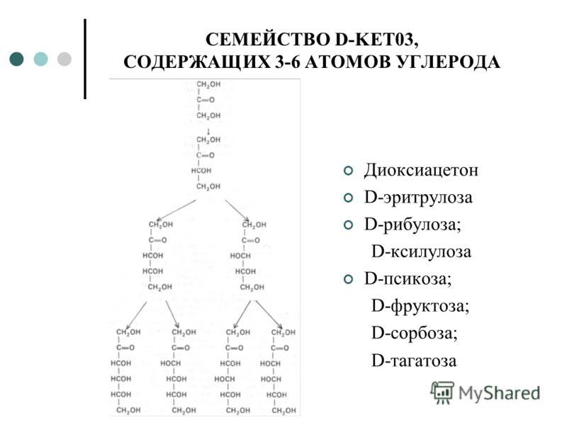 СЕМЕЙСТВО D-KET03, СОДЕРЖАЩИХ 3-6 АТОМОВ УГЛЕРОДА Диоксиацетон D-эритрулоза D-рибулоза; D-ксилулоза D-псикоза; D-фруктоза; D-сорбоза; D-тагатоза