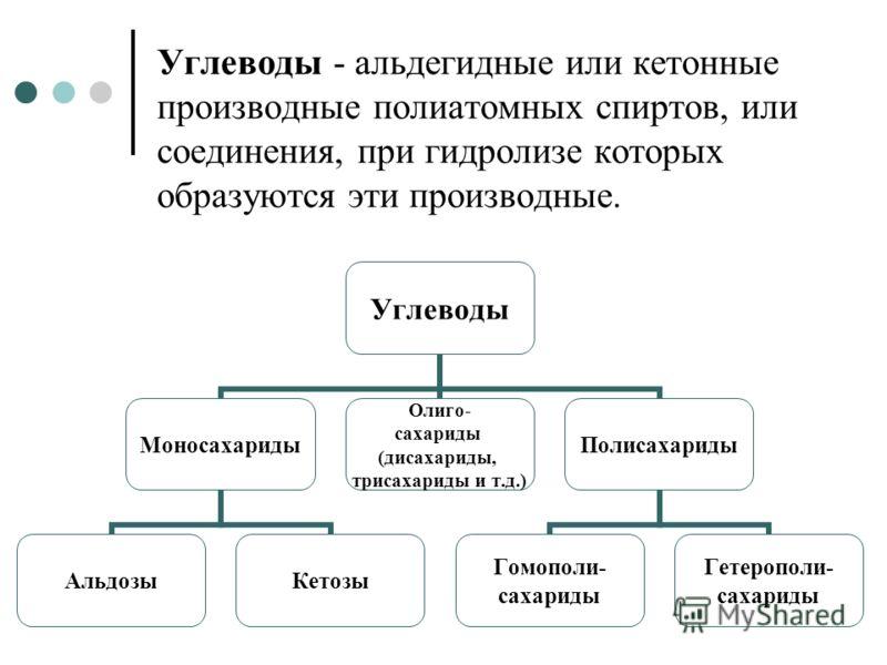Углеводы - альдегидные или кетонные производные полиатомных спиртов, или соединения, при гидролизе которых образуются эти производные. Углеводы Моносахариды АльдозыКетозы Олиго- сахариды (дисахариды, трисахариды и т.д.) Полисахариды Гомополи- сахарид