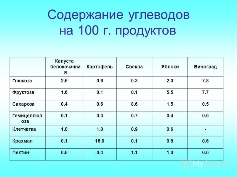Содержание углеводов на 100 г. продуктов Капуста белокочанна я КартофельСвеклаЯблокиВиноград Глюкоза2.60.60.32.07.8 Фруктоза1.60.1 5.57.7 Сахароза0.40.68.61.50.5 Гемицеллюл оза 0.10.30.70.40.6 Клетчатка1.0 0.90.6- Крахмал0.116.00.10.80.6 Пектин0.60.4