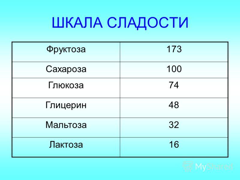 ШКАЛА СЛАДОСТИ Фруктоза173 Сахароза100 Глюкоза74 Глицерин48 Мальтоза32 Лактоза16
