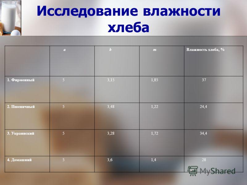 Исследование влажности хлеба а b mВлажность хлеба, % 1. Фирменный 5 3,15 1,85 37 2. Пшеничный 5 3,48 1,22 24,4 3. Украинский 5 3,28 1,72 34,4 4. Домашний 5 3,6 1,4 28