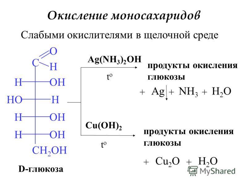 Окисление моносахаридов Слабыми окислителями в щелочной среде C O H H H H H CH 2 OH HO OH D-глюкоза Ag(NH 3 ) 2 OH toto продукты окисления глюкозы + Ag + NH 3 + H2OH2O Cu(OH) 2 toto продукты окисления глюкозы + Cu 2 O + H2OH2O