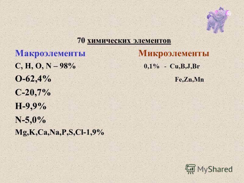 70 химических элементов Макроэлементы Микроэлементы С, Н, О, N – 98% 0,1% - Cu,B,J,Br О-62,4% Fe,Zn,Mn С-20,7% Н-9,9% N-5,0% Mg,K,Ca,Na,P,S,Cl-1,9%