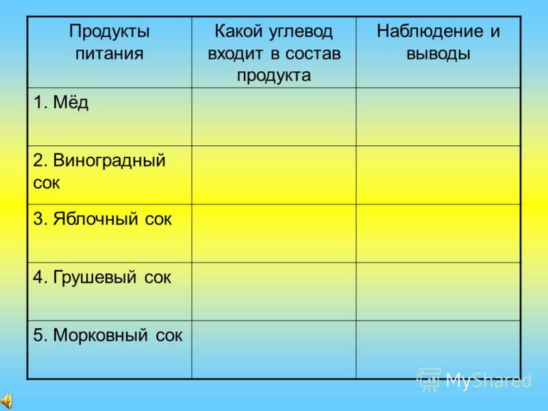 Продукты питания Какой углевод входит в состав продукта Наблюдение и выводы 1. Мёд 2. Виноградный сок 3. Яблочный сок 4. Грушевый сок 5. Морковный сок