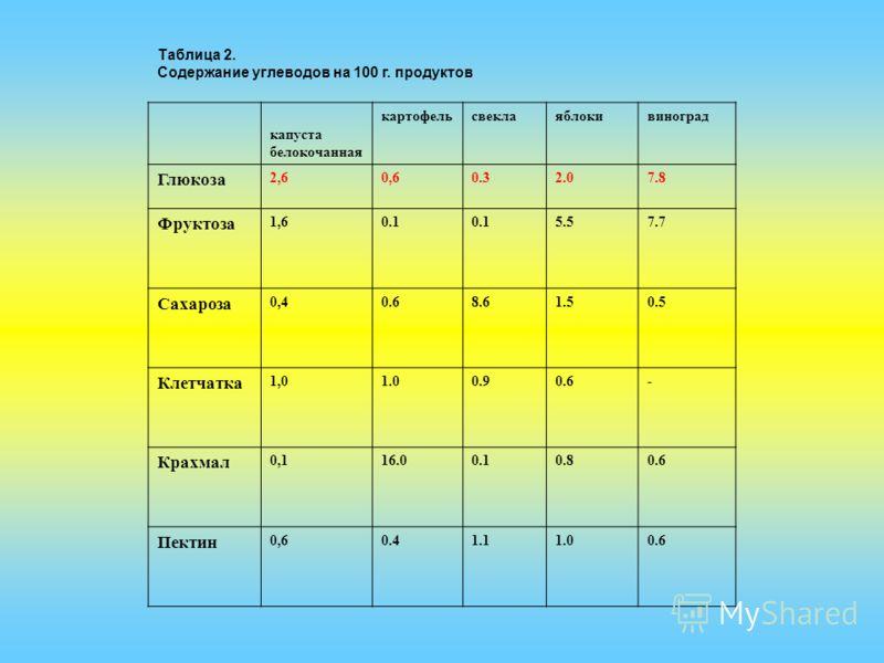 Таблица 2. Содержание углеводов на 100 г. продуктов капуста белокочанная картофельсвеклаяблокивиноград Глюкоза 2,60,60.32.07.8 Фруктоза 1,60.1 5.57.7 Сахароза 0,40.68.61.50.5 Клетчатка 1,01.00.90.6- Крахмал 0,116.00.10.80.6 Пектин 0,60.41.11.00.6