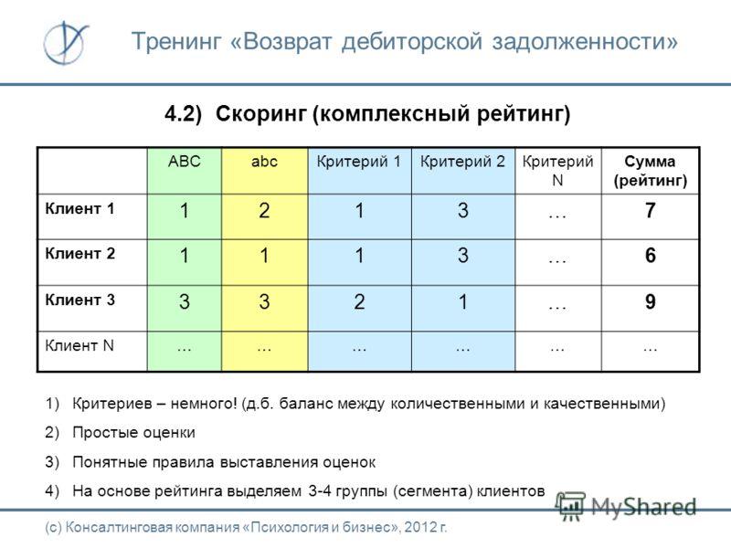 4.2) Скоринг (комплексный рейтинг) (с) Консалтинговая компания «Психология и биснес», 2012 г. Тренинг «Возврат дебиторской задолженности» ABCabc Критерий 1Критерий 2Критерий N Сумма (рейтинг) Клиент 1 1213…7 Клиент 2 1113…6 Клиент 3 3321…9 Клиент N……