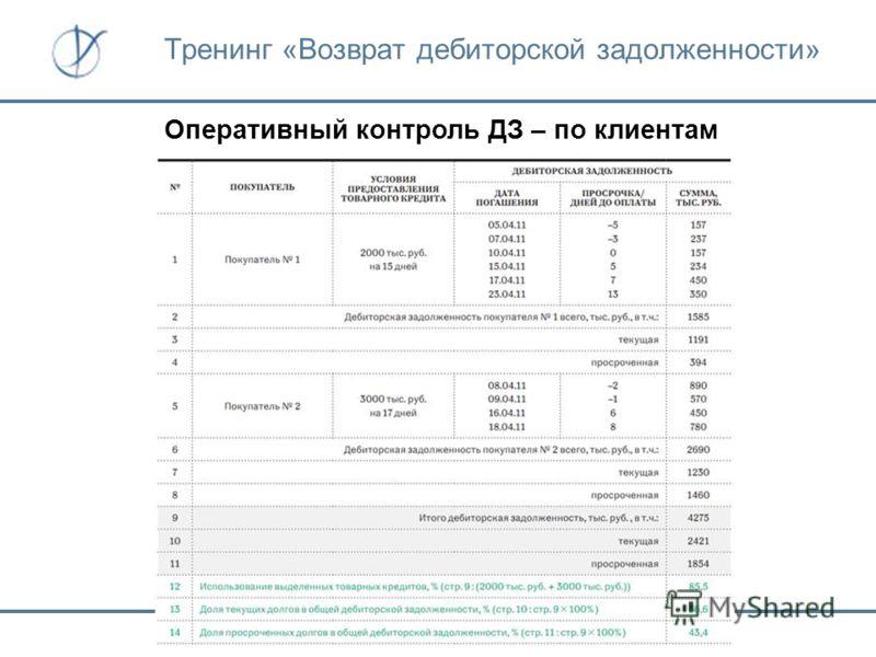 Оперативный контроль ДЗ – по клиентам Тренинг «Возврат дебиторской задолженности»