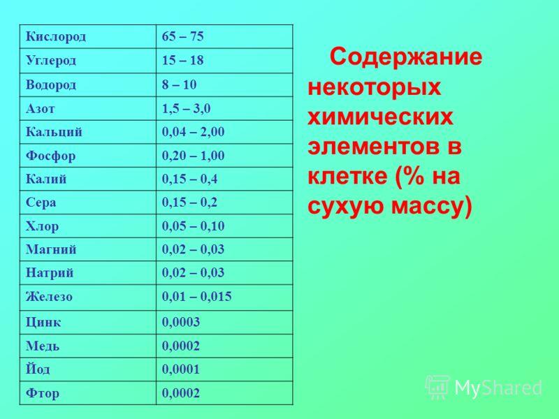 Кислород65 – 75 Углерод15 – 18 Водород8 – 10 Азот1,5 – 3,0 Кальций0,04 – 2,00 Фосфор0,20 – 1,00 Калий0,15 – 0,4 Сера0,15 – 0,2 Хлор0,05 – 0,10 Магний0,02 – 0,03 Натрий0,02 – 0,03 Железо0,01 – 0,015 Цинк0,0003 Медь0,0002 Йод0,0001 Фтор0,0002 Содержани