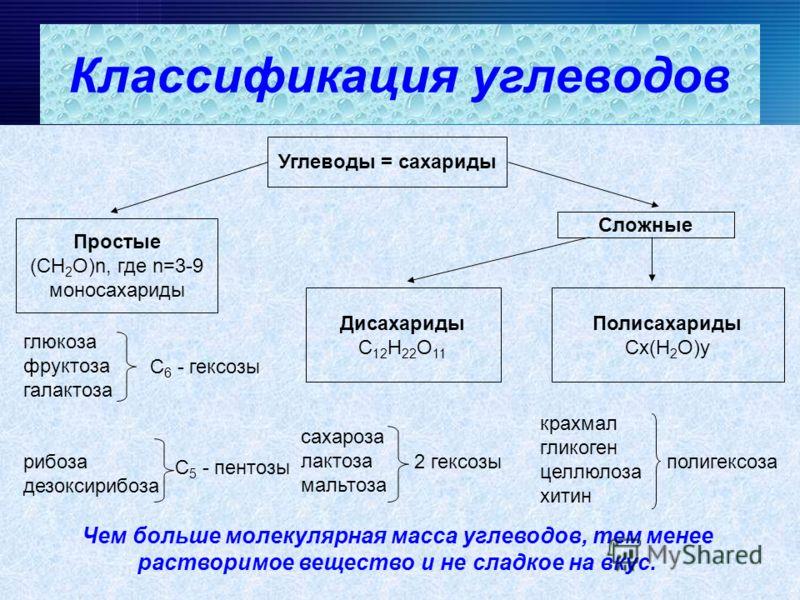 Углеводы = сахариды Простые (СН 2 О)n, где n=3-9 моносахариды Сложные Дисахариды С 12 Н 22 О 11 Полисахариды Сx(Н 2 О)y глюкоза фруктоза галактоза С 6 - гексозы рибоза дезоксирибоза С 5 - пентозы сахароза лактоза мальтоза 2 гексозы крахмал гликоген ц
