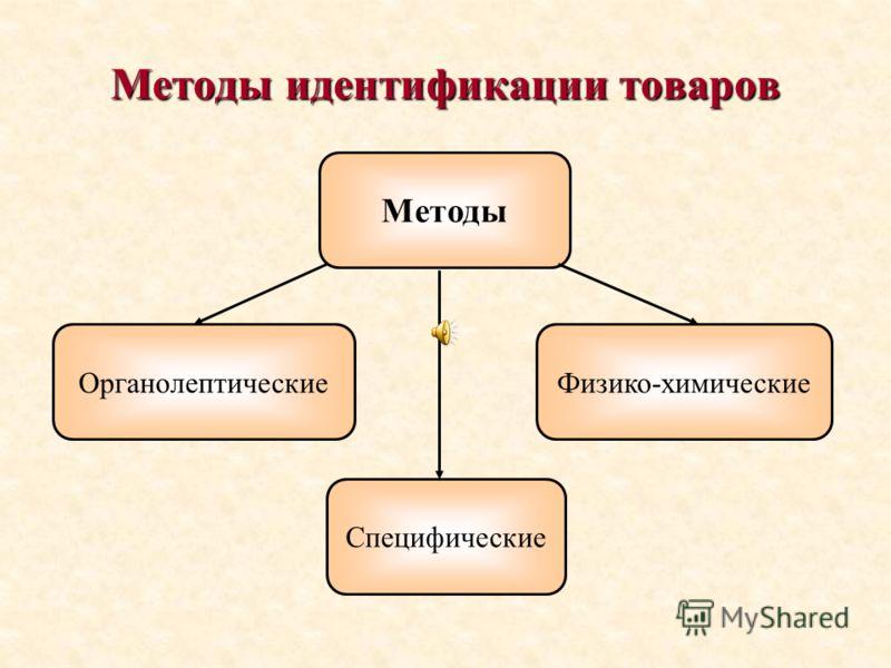 Методы идентификации товаров Методы Органолептические Специфические Физико-химические