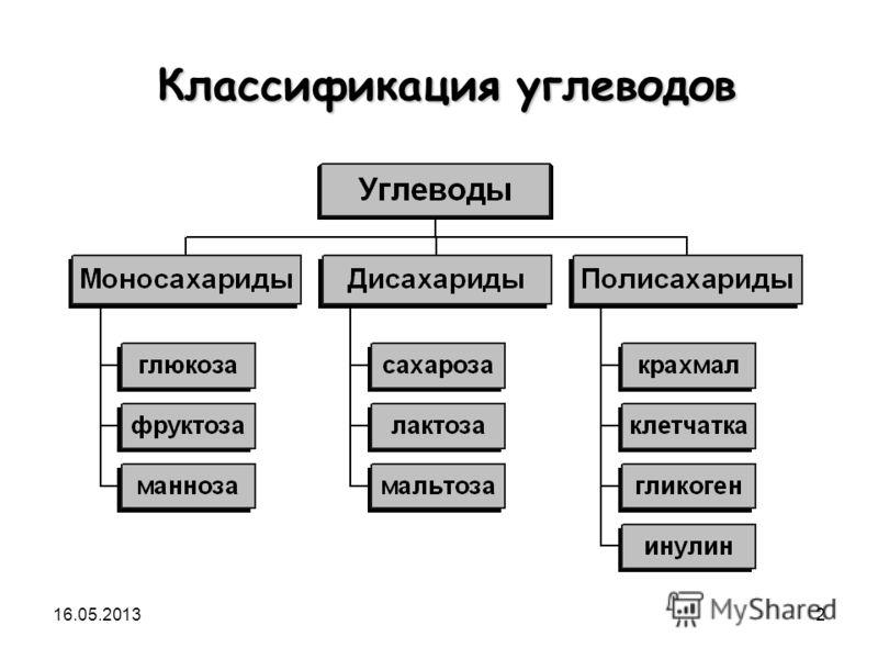 16.05.20132 Классификация углеводов