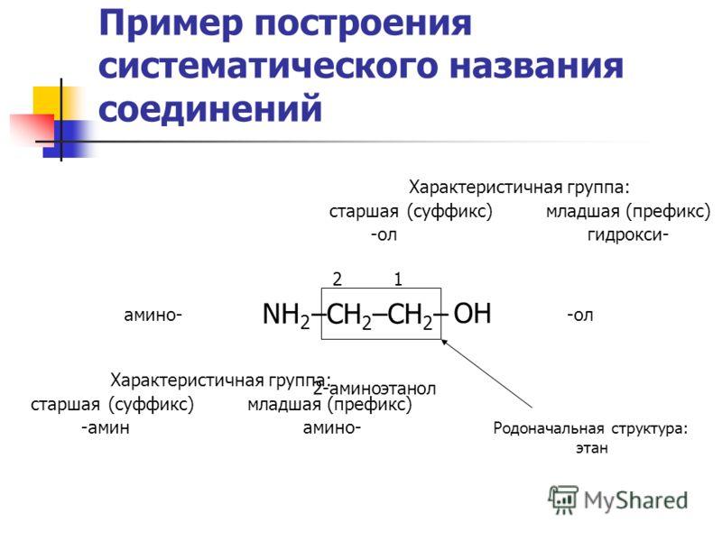 Пример построения систематического названия соединений NH 2 –CH 2 –CH 2 – OH Характеристичная группа: старшая (суффикс)младшая (префикс) -олгидрокси- Родоначальная структура: этан Характеристичная группа: старшая (суффикс)младшая (префикс) -амин амин