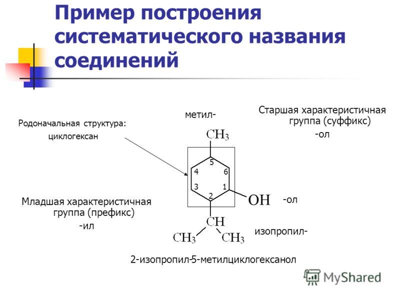 Пример построения систематического названия соединений Родоначальная структура: циклогексан OH Старшая характеристичная группа (суффикс) -ол циклогексан 5 4 6 3 1 2 2-изопропил-ол Младшая характеристичная группа (префикс) -ил метил- изопропил- 5-мети