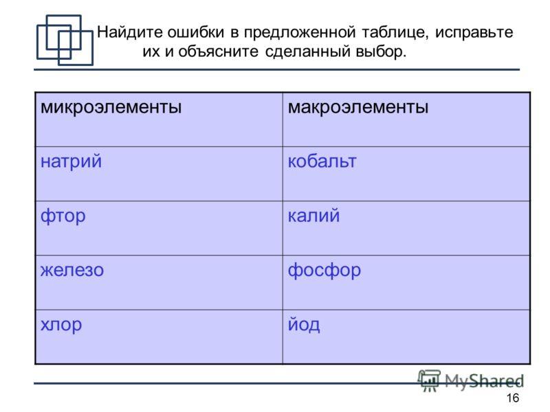16 Найдите ошибки в предложенной таблице, исправьте их и объясните сделанный выбор. микроэлементымакроэлементы натрийкобальт фторкалий железофосфор хлорйод