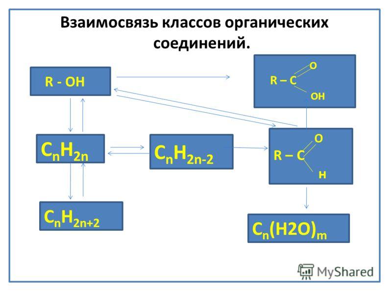 Взаимосвязь классов органических соединений. R - ОН С n H 2n С n H 2n+2 С n H 2n-2 С n (Н2О) m O R – C н O R – C ОН