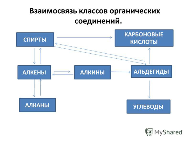 Взаимосвязь классов органических соединений. СПИРТЫ АЛКЕНЫ АЛКАНЫ АЛКИНЫ УГЛЕВОДЫ АЛЬДЕГИДЫ КАРБОНОВЫЕ КИСЛОТЫ