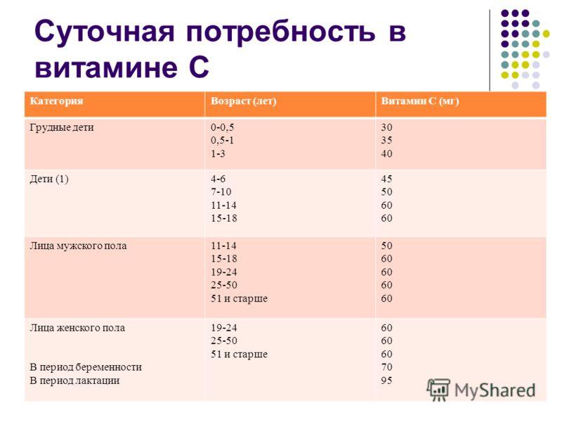Суточная потребность в витамине С КатегорияВозраст (лет)Витамин С (мг) Грудные дети0-0,5 0,5-1 1-3 30 35 40 Дети (1)4-6 7-10 11-14 15-18 45 50 60 Лица мужского пола11-14 15-18 19-24 25-50 51 и старше 50 60 Лица женского пола В период беременности В п
