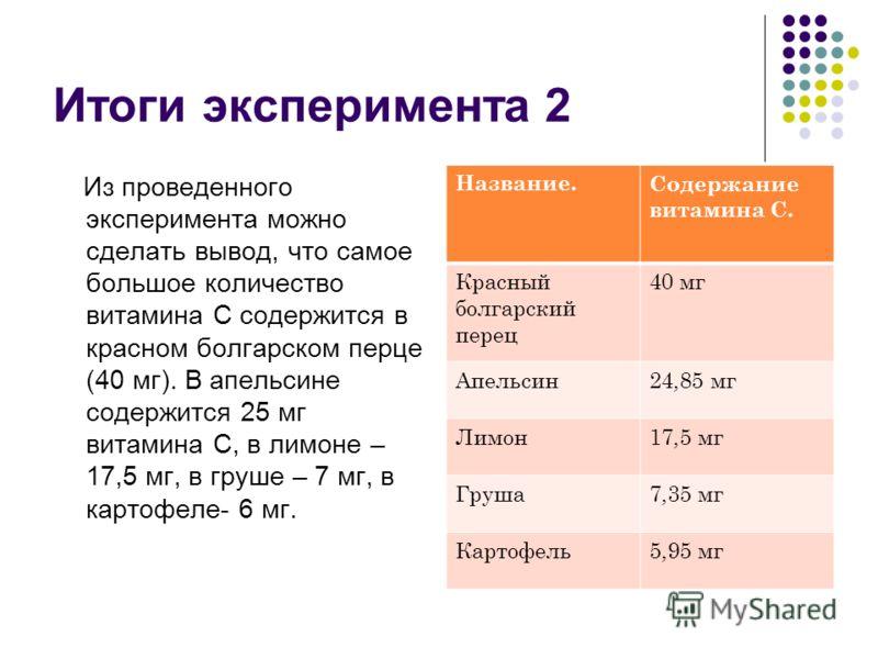 Итоги эксперимента 2 Из проведенного эксперимента можно сделать вывод, что самое большое количество витамина С содержится в красном болгарском перце (40 мг). В апельсине содержится 25 мг витамина С, в лимоне – 17,5 мг, в груше – 7 мг, в картофеле- 6