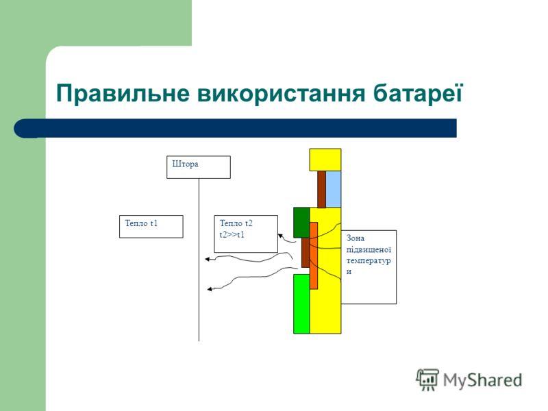 Правильне використання батареї Тепло t1Тепло t2 t2>>t1 Штора Зона підвищеної температур и
