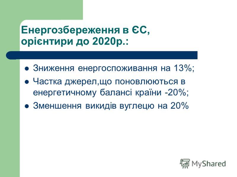 Енергозбереження в ЄС, орієнтири до 2020р.: Зниження енергоспоживання на 13%; Частка джерел,що поновлюються в енергетичному балансі країни -20%; Зменшення викидів вуглецю на 20%