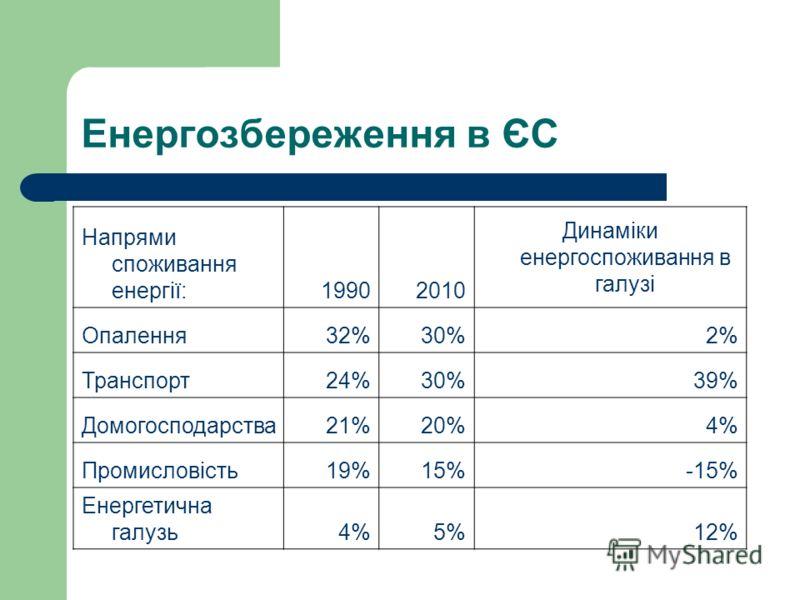 Енергозбереження в ЄС Напрями споживання енергії:19902010 Динаміки енергоспоживання в галузі Опалення32%30%2% Транспорт24%30%39% Домогосподарства21%20%4% Промисловість19%15%-15% Енергетична галузь4%5%12%