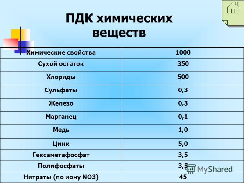 Химические свойства1000 Сухой остаток350 Хлориды500 Сульфаты0,3 Железо0,3 Марганец0,1 Медь1,0 Цинк5,0 Гексаметафосфат3,5 Полифосфаты3,5 Нитраты (по иону NO3)45 ПДК химических веществ