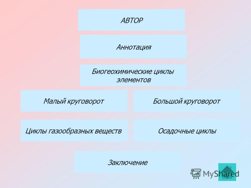 Биогеохимические циклы элементов Малый круговоротБольшой круговорот Циклы газообразных веществ АВТОР Аннотация Осадочные циклы Заключение