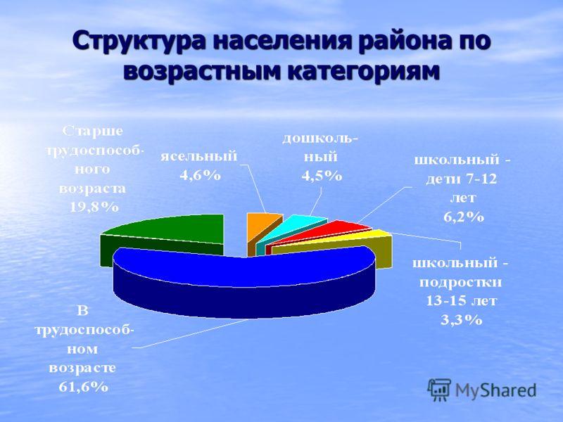 Структура населения района по возрастным категориям