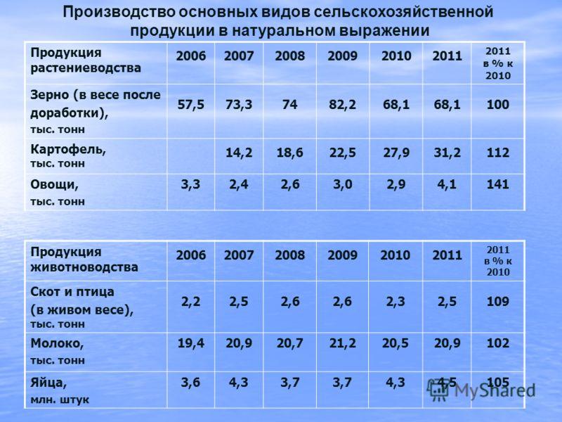 Производство основных видов сельскохозяйственной продукции в натуральном выражении Продукция растениеводства 20062007200820092010 2011 2011 в % к 2010 Зерно (в весе после доработки), тыс. тонн 57,573,37482,268,1 100 Картофель, тыс. тонн 14,218,622,52