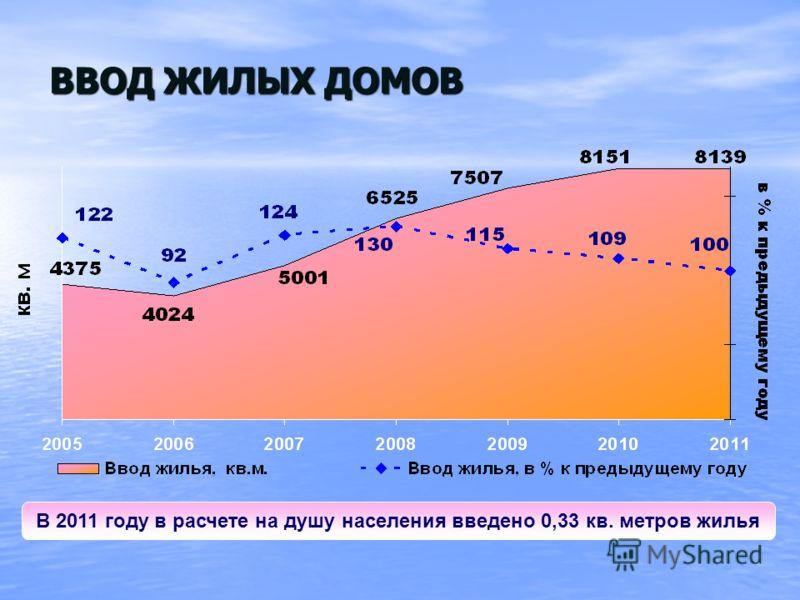 ВВОД ЖИЛЫХ ДОМОВ В 2011 году в расчете на душу населения введено 0,33 кв. метров жилья