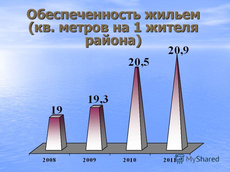 Обеспеченность жильем (кв. метров на 1 жителя района)