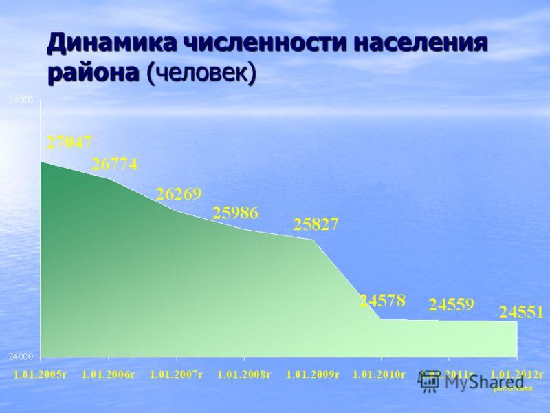 Динамика численности населения района (человек) расчетная