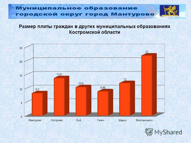 Размер платы граждан в других муниципальных образованиях Костромской области
